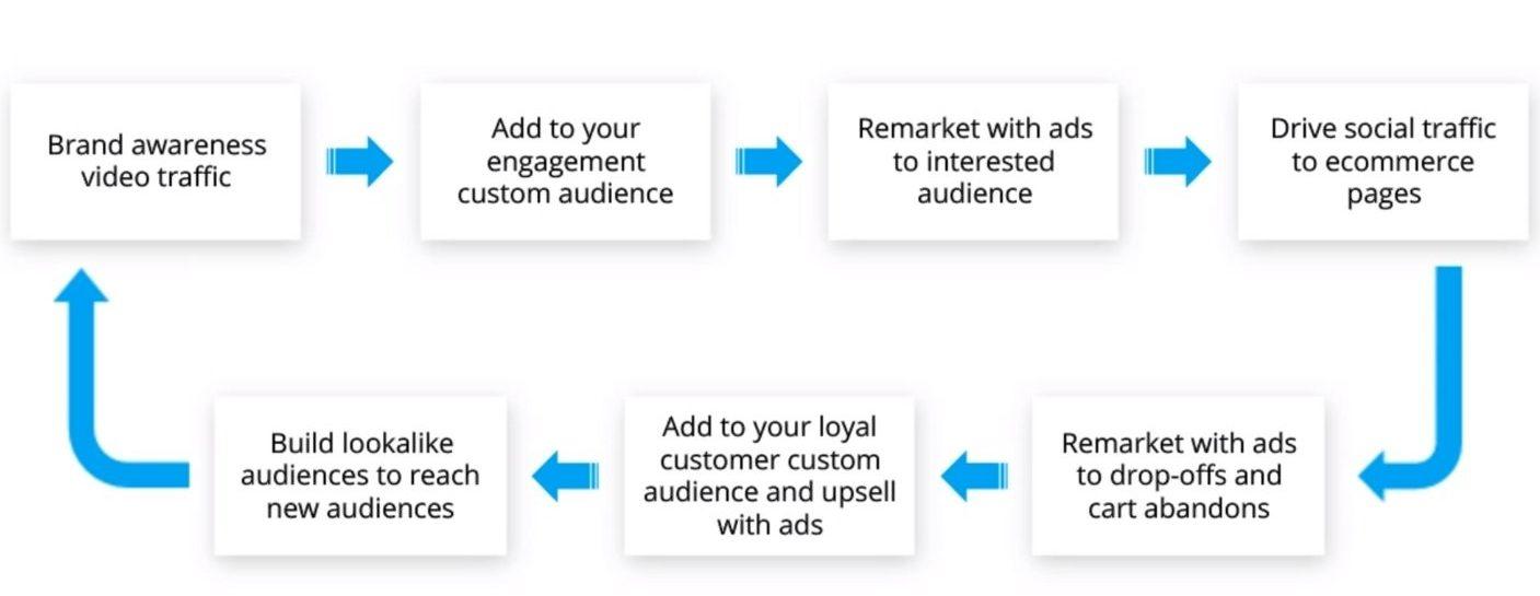 social_media_cycle